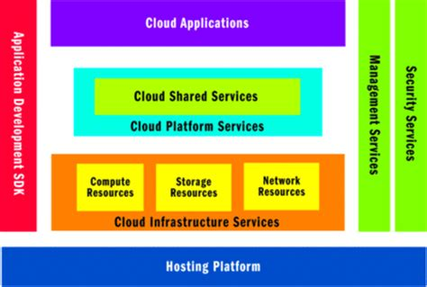 cloud infrastructure patterns for scalable infrastructure and applications in a dynamic environment books patterns for high availability scalability and computing