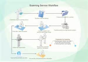 free workflow template scanning service workflow free scanning service workflow