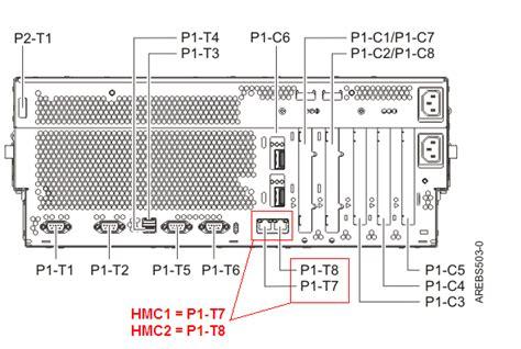 Ibm Cabling The Hmc And Fsp