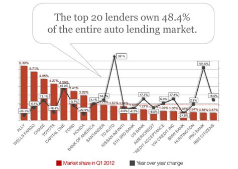 Forum Credit Union Car Loan Rates special report the state of the auto loan market