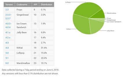 uri android la 9 luni de la lansare android marshmallow este prezent pe doar 10 dintre device uri gadget