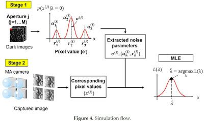 rtn and photon shot noise reduction in multi aperture