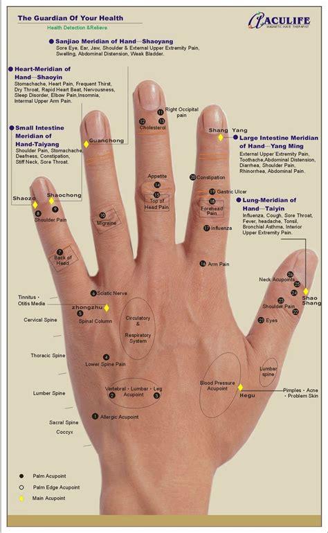 hand pressure points igloukalyvanie biologicheski