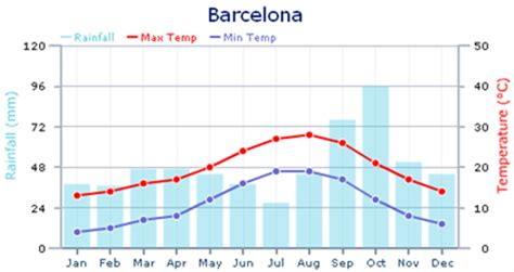 Barcelona Yearly Weather | the weather in barcelona spanish residency spanish