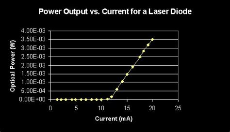 laser diode threshold current threshold voltage diode