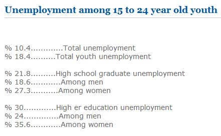 employment and unemployment among youth summary sam daily times the voice of the voiceless