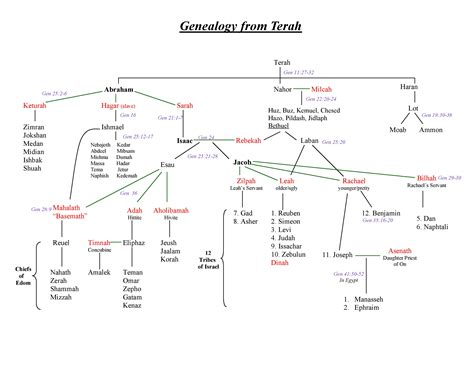 genealogy of joseph fisher and his descendants and of the allied families of farley farlee fetterman pitner reeder and shipman classic reprint books 12 tribes of israel family tree memes