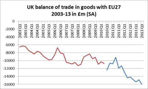 uk trade in uk balance of trade in goods with eu and rest of world