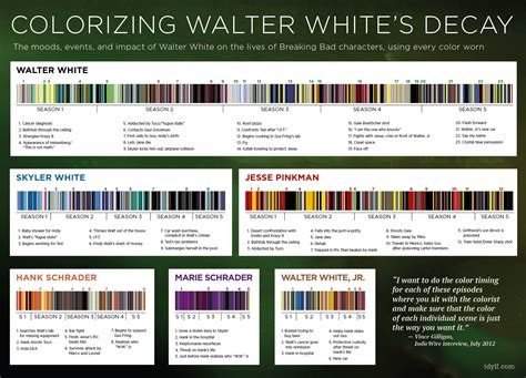 breaking bad colors infographic clothing provides a clue