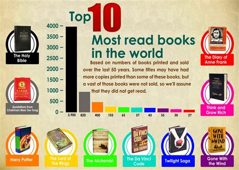top ten picture books top 10 most read books in the world visual ly