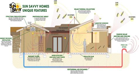 Net Zero Home Design Plans | super efficient house plan notable net zero home designs