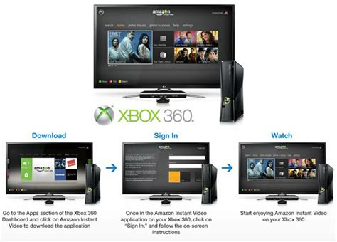 amazon prime app express delivered straight to ps3 amazon instant streaming arrives on xbox 360 consoles video