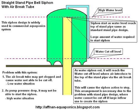 bell syphon diagram affnan s aquaponics aquaponics siphons part i