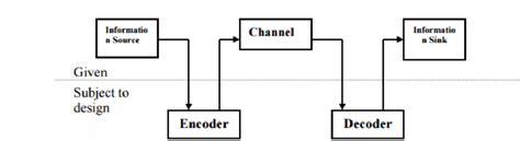 1 Basic Block Diagram Of A Digital Communication System