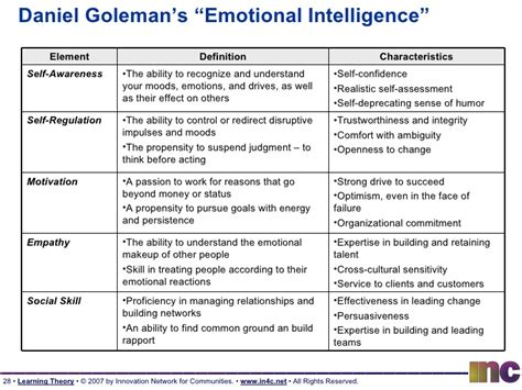 printable emotional intelligence quiz free emotional intelligence worksheets mmosguides