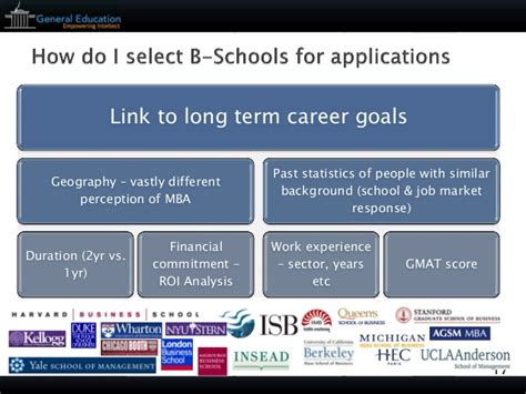 Mba Career Link by General Education Mba Applications Strategy