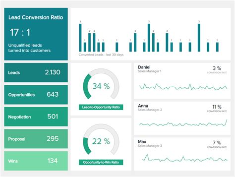 daily dashboard template explore the best sales dashboard exles templates