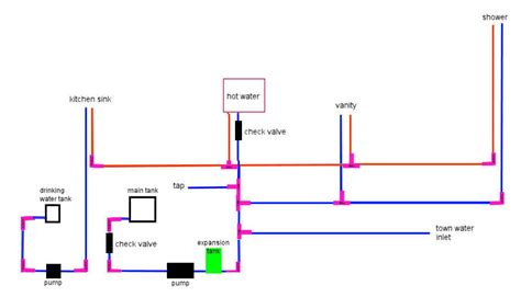 Mobile Home Plumbing Diagram by Mobile Home Plumbing Systems Water Placement