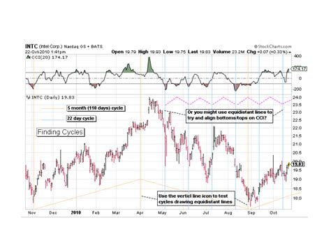 swing trade cycles swing trade cycles discovering cycles in a stock intc