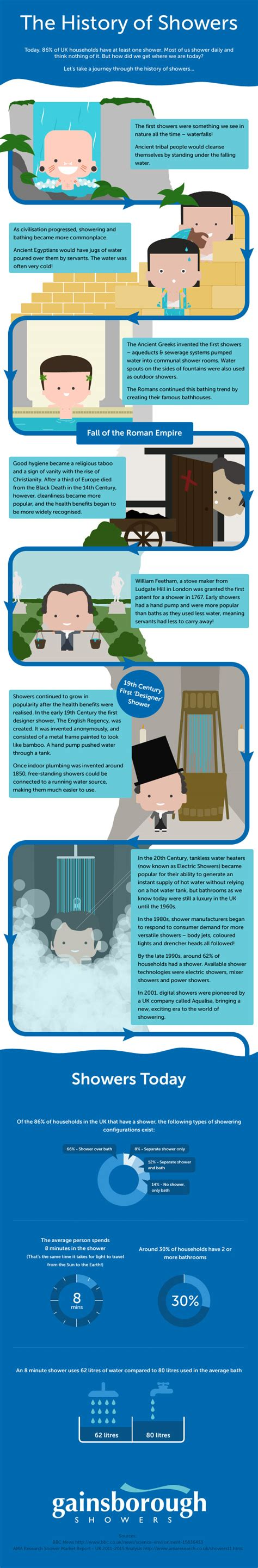 History Of Showers the history of showers infographic gainsborough showers