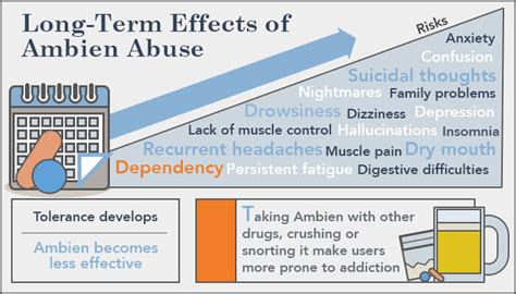 Ambien Detox Symptoms by Term Ambien Use And Severe Addiction