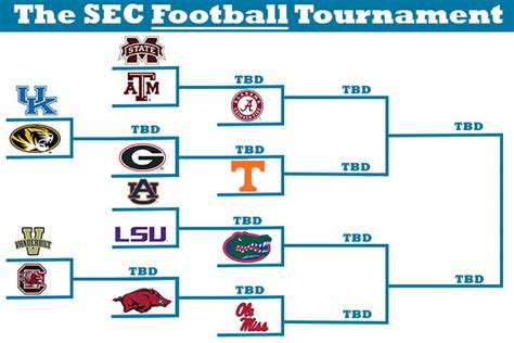 Section 4 Basketball Schedule by What If There Was An Sec Football Tournament We Made A Bracket And Simulated The Results
