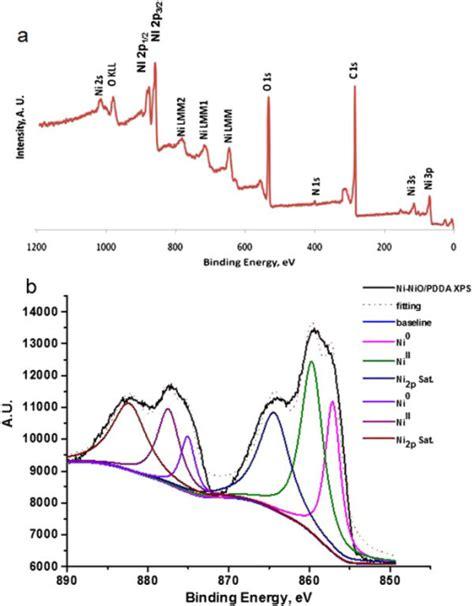 xrd patterns of ni nio pdda g nanohybrids esca xps spectrum of a survey scan and b ni2p in th