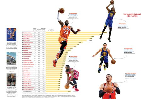 most expensive nba playoff team rosters the most valuable nba teams forbes india