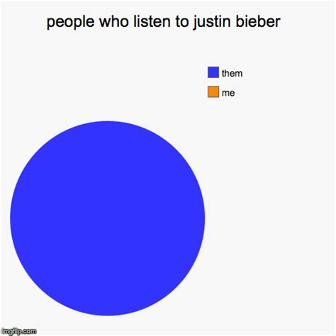 Meme Generator Pie Chart - people who listen to justin bieber imgflip