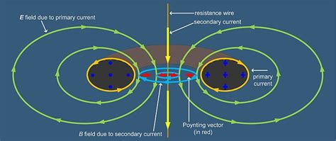electric field inside an inductor magnetics is it possible to create an external electric field using a toroid electrical