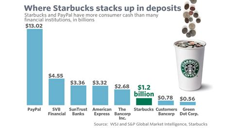 when to deposit money new year starbucks has more customer money on cards than many banks