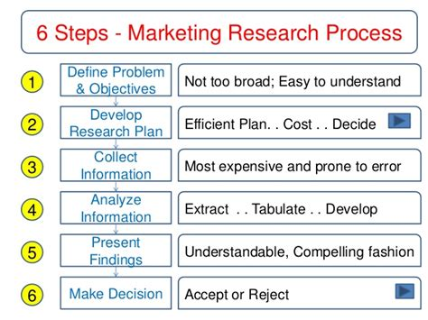 Mba Research Marketing Plans by Conducting Marketing Research