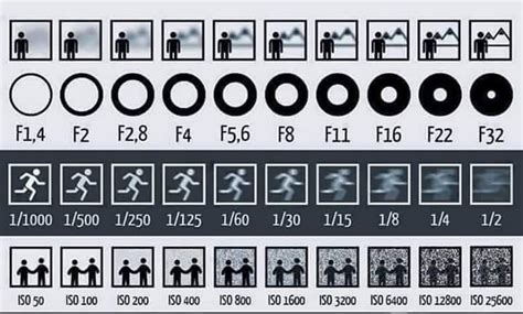 photography setting chart handy aperture shutter speed and iso graphic 171 adafruit