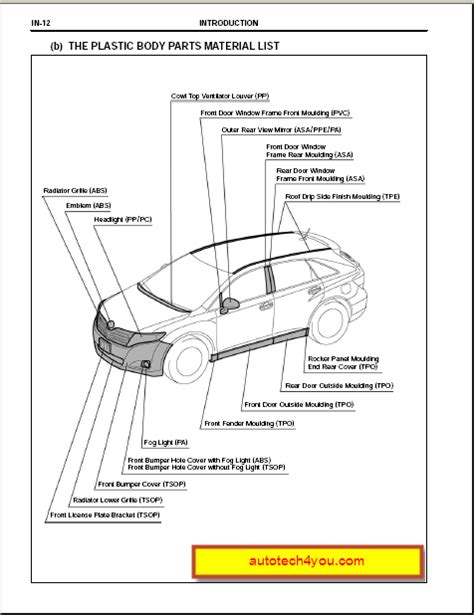 best car repair manuals 2012 toyota venza electronic throttle control toyota venza 2009 2011 servce manual الموقع الأول فى الشرق الأوسط المتخصص فى كتالوجات الصيانة