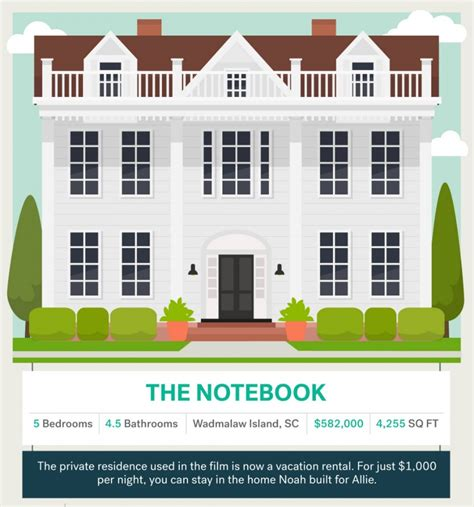 the notebook house infographic here s what 6 of our favourite movie homes