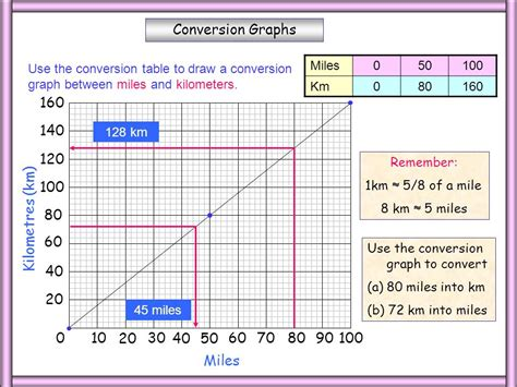 converter km to miles whiteboardmaths com 169 2004 all rights reserved ppt video