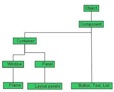 java layout hierarchy awt controls