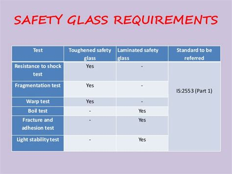safest type of perm safety considerations for use of glass in buildings