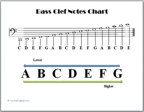 note diagram bass clef notes chart theory more