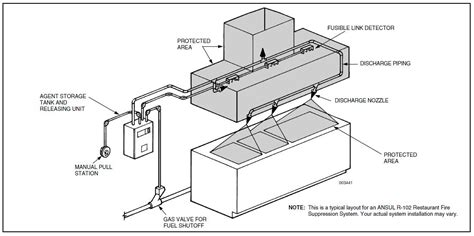 kitchen ventilation system design kitchen kitchen ventilation design kitchen ventilation