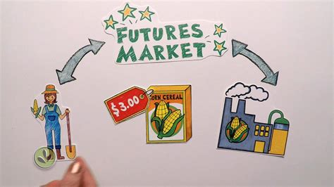 work pictures futures market explained