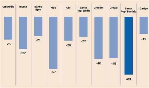 spread banche lo spread presenta il conto a banche famiglie e imprese