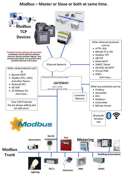 modbus rtu wiring exle master connecting a modbus db9