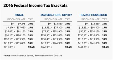 2016 irs tax brackets and other changes 2017 tax refund