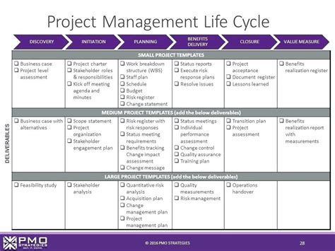 lessons learnt project management template project management lessons learned template pmi learnt