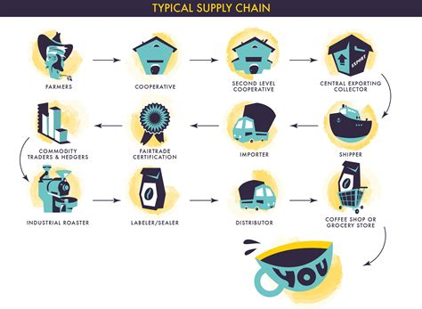 Draw Scale Diagram Online a supply chain overhaul to boost coffee farmers income 400