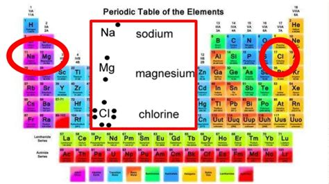 atoms bonding and the periodic atoms bonding and the periodic