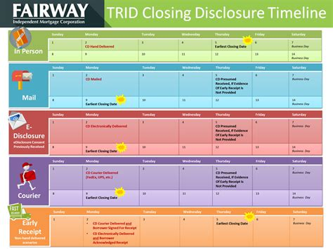 Jones Mba Decision Date by Trid Application Dates Maryann Comparin Jones Fairway
