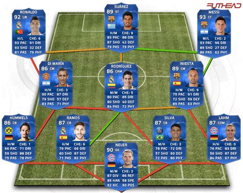 futhead best team fifa 15 toty predictions futhead news fifa 17 and