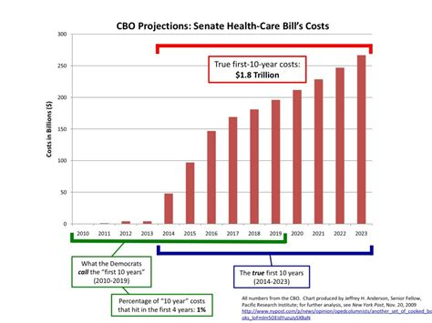 Graphs For Democrats Average Cost Before Obamacare United States Already Spent As Much On